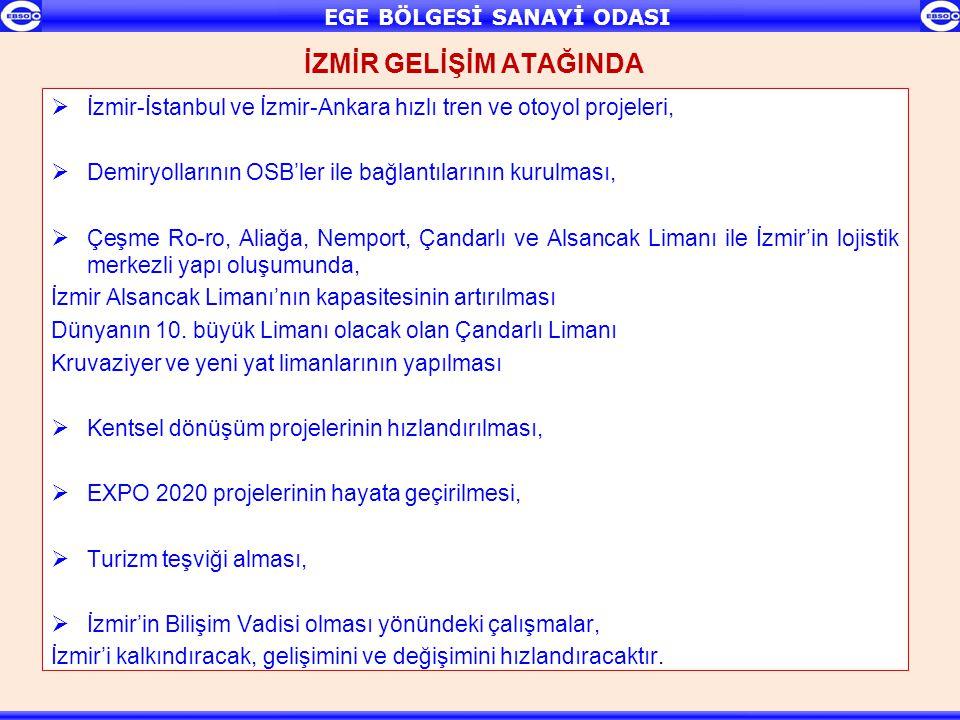   İzmir-İstanbul ve İzmir-Ankara hızlı tren ve otoyol projeleri,   Demiryollarının OSB'ler ile bağlantılarının kurulması,   Çeşme Ro-ro, Aliağa,