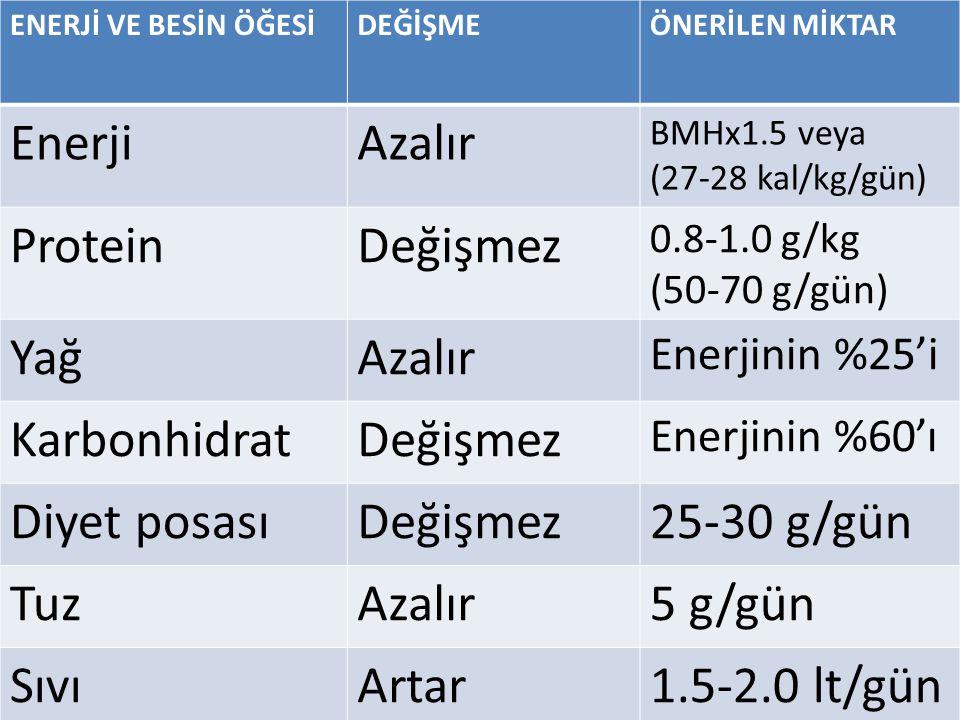 ENERJİ VE BESİN ÖĞESİDEĞİŞMEÖNERİLEN MİKTAR EnerjiAzalır BMHx1.5 veya (27-28 kal/kg/gün) ProteinDeğişmez 0.8-1.0 g/kg (50-70 g/gün) YağAzalır Enerjini
