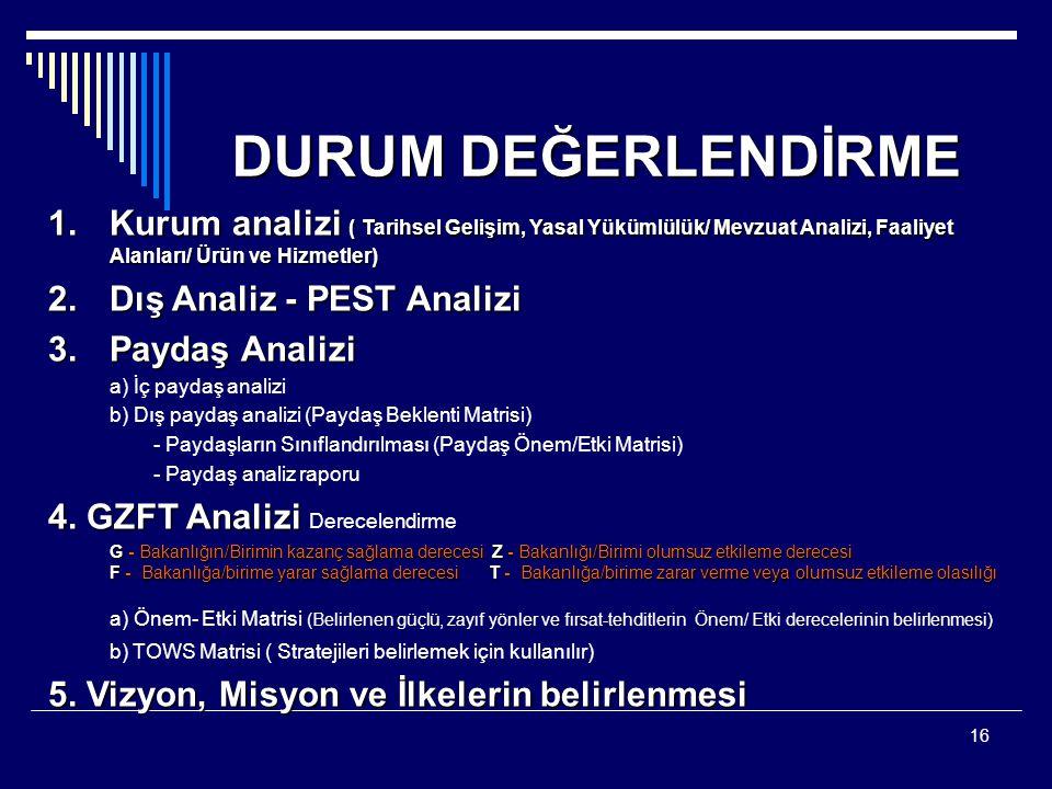 16 DURUM DEĞERLENDİRME 1.Kurum analizi ( Tarihsel Gelişim, Yasal Yükümlülük/ Mevzuat Analizi, Faaliyet Alanları/ Ürün ve Hizmetler) 2.Dış Analiz - PES