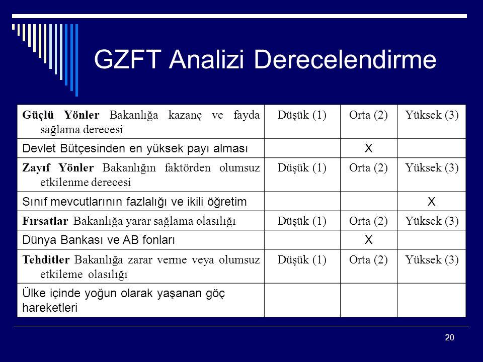 20 GZFT Analizi Derecelendirme Güçlü Yönler Bakanlığa kazanç ve fayda sağlama derecesi Düşük (1)Orta (2)Yüksek (3) Devlet Bütçesinden en yüksek payı a