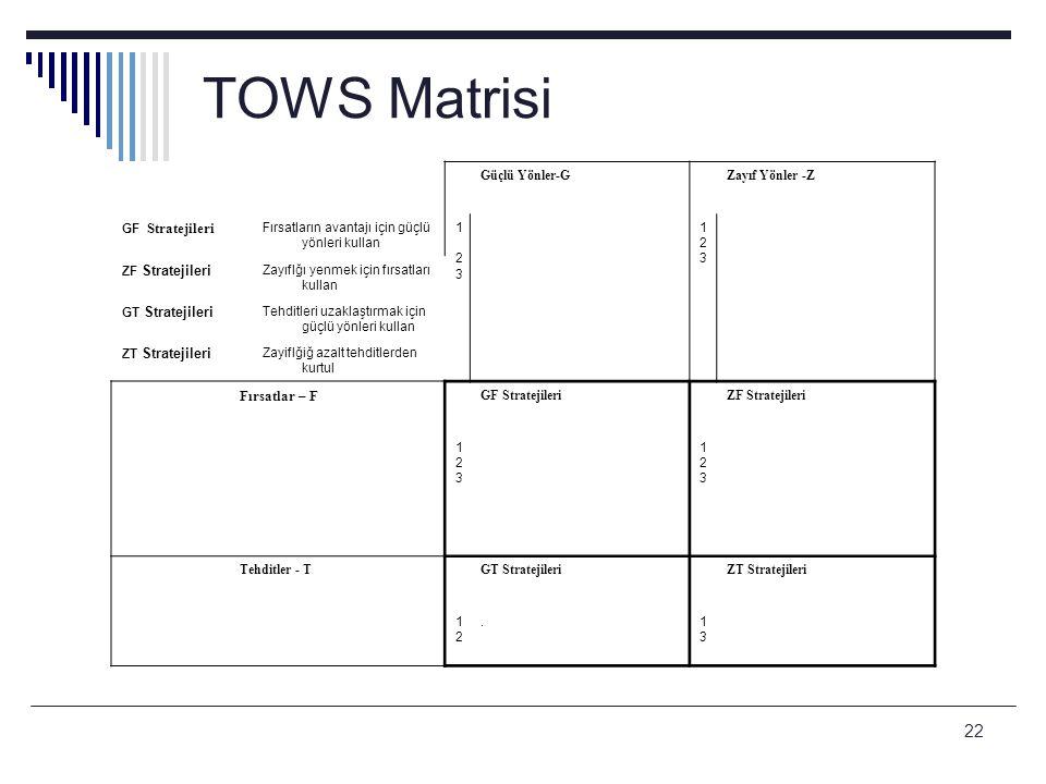 22 TOWS Matrisi Güçlü Yönler-GZayıf Yönler -Z GF Stratejileri Fırsatların avantajı için güçlü yönleri kullan 1 231 23 123123 ZF Stratejileri Zayıflğı