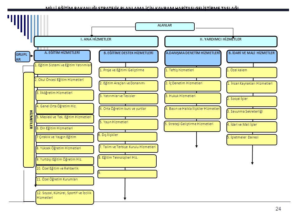 25 Süreç Akış Şeması Bakanlığın Genel Stratejik Planı (Seçilmiş) AlanGruplarHizmetlerTemalarAmaçlarHedefler AlanGruplarHizmetlerTemalarAmaçlarHedefler AlanGruplarHizmetlerTemalarAmaçlarHedefler Alan Gruplar Hizmetler Temalar Amaçlar Hedefler Alan Gruplar Hizmetler Temalar Amaçlar Hedefler Alan Gruplar Hizmetler Temalar Amaçlar Hedefler Harcama Birimlerinin SP (Kapsamlı) Alan Gruplar HizmetlerTemalarAmaçlarHedefler Alan Gruplar HizmetlerTemalarAmaçlarHedefler Alan Gruplar HizmetlerTemalarAmaçlarHedefler AlanGruplarHizmetlerTemalarAmaçlar Hedefler AlanGruplarHizmetlerTemalarAmaçlar Hedefler AlanGruplarHizmetlerTemalarAmaçlar Hedefler Stratejik Planlama Süreci