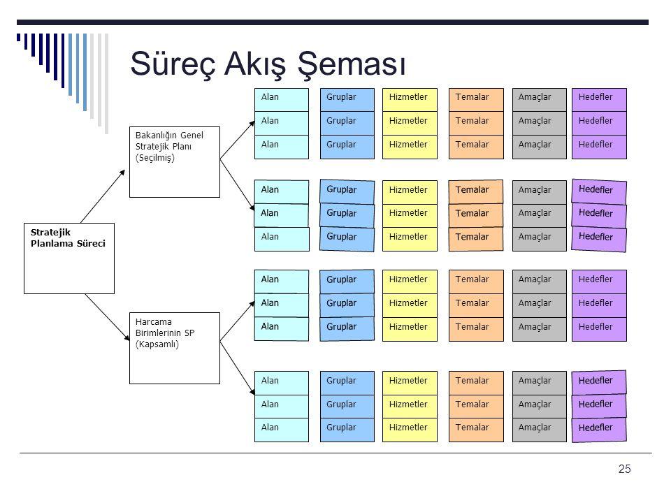 25 Süreç Akış Şeması Bakanlığın Genel Stratejik Planı (Seçilmiş) AlanGruplarHizmetlerTemalarAmaçlarHedefler AlanGruplarHizmetlerTemalarAmaçlarHedefler
