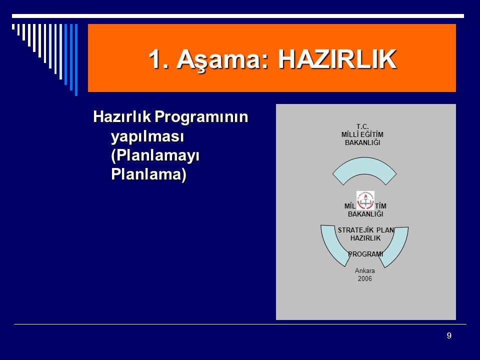 9 1. Aşama: HAZIRLIK Hazırlık Programının yapılması (Planlamayı Planlama)