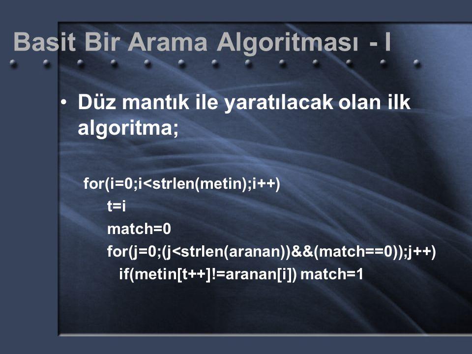 Basit Bir Arama Algoritması - I Düz mantık ile yaratılacak olan ilk algoritma; for(i=0;i<strlen(metin);i++) t=i match=0 for(j=0;(j<strlen(aranan))&&(match==0));j++) if(metin[t++]!=aranan[i]) match=1