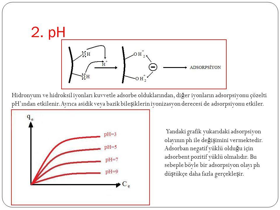 2. pH Yandaki grafik yukarıdaki adsorpsiyon olayının ph ile de ğ i ş imini vermektedir. Adsorban negatif yüklü oldu ğ u için adsorbent pozitif yüklü o