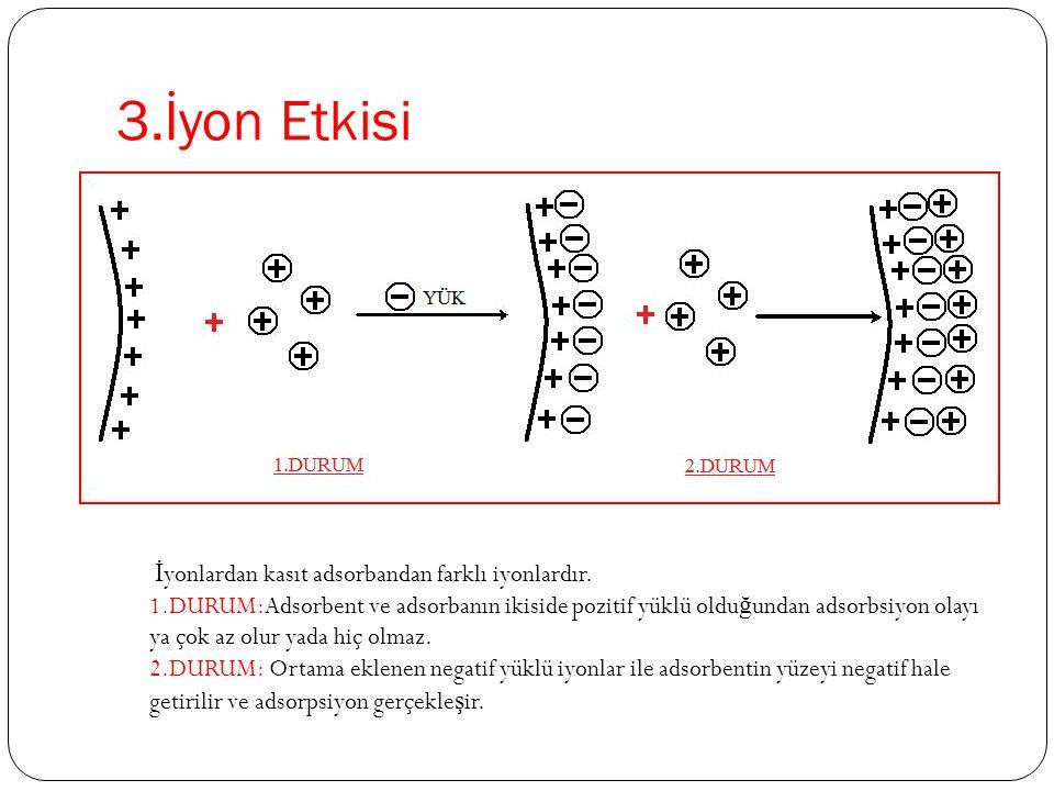 3.İyon Etkisi İ yonlardan kasıt adsorbandan farklı iyonlardır. 1.DURUM:Adsorbent ve adsorbanın ikiside pozitif yüklü oldu ğ undan adsorbsiyon olayı ya