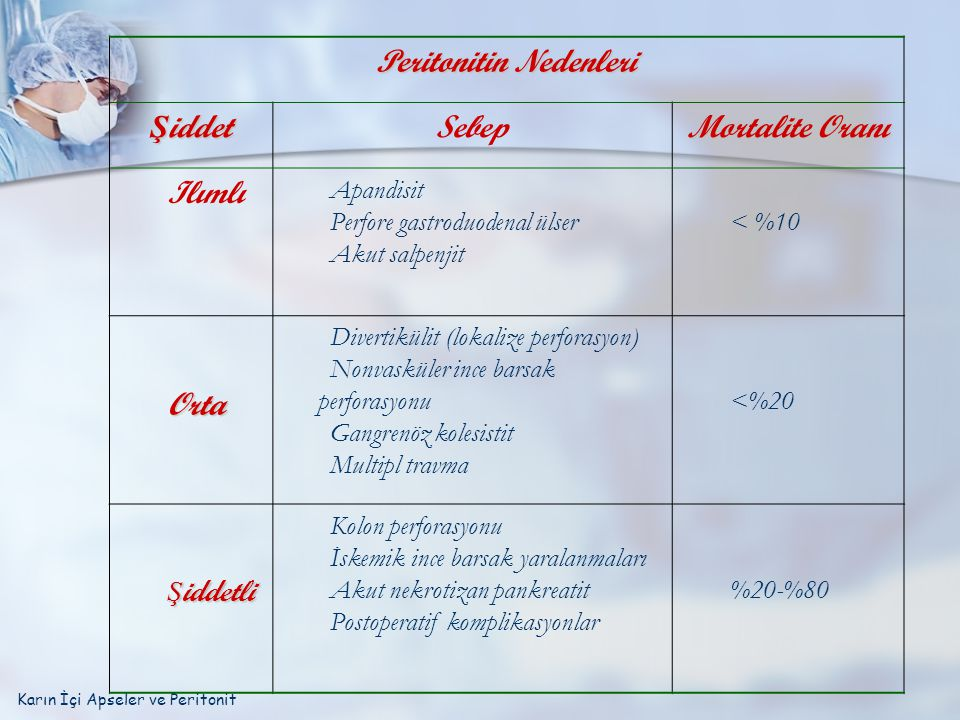 Peritonitin Nedenleri Ş iddet Sebep Mortalite Oranı Ilımlı Apandisit Perfore gastroduodenal ülser Akut salpenjit < %10 Orta Divertikülit (lokalize per