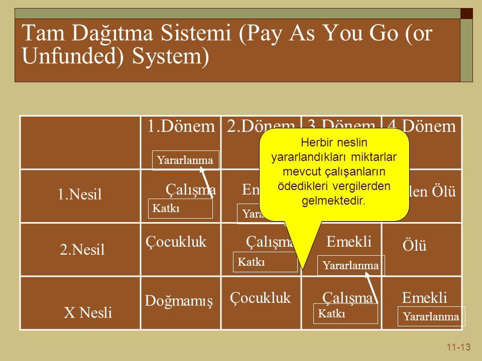 11-13 1.Dönem2.Dönem3.Dönem4.Dönem 1.Nesil 2.Nesil X Nesli ÇalışmaEmekli Ölü Doğmamış Çalışma Emekli Halen Ölü Ölü Çocukluk Emekli Katkı Yararlanma Katkı Yararlanma Katkı Yararlanma Tam Dağıtma Sistemi (Pay As You Go (or Unfunded) System) Herbir neslin yararlandıkları miktarlar mevcut çalışanların ödedikleri vergilerden gelmektedir.