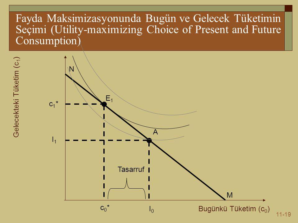 11-19 Fayda Maksimizasyonunda Bugün ve Gelecek Tüketimin Seçimi (Utility-maximizing Choice of Present and Future Consumption) Bugünkü Tüketim (c 0 ) Gelecekteki Tüketim (c 1 ) N M I0I0 I1I1 E1E1 c1*c1* A c0*c0* Tasarruf