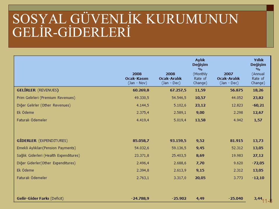 11-8 SOSYAL GÜVENLİK KURUMUNUN GELİR-GİDERLERİ 2008 Ocak-Kasım (Jan - Nov) 2008 Ocak-Aralık (Jan - Dec) Aylık Değişim % (Monthly Rate of Change) 2007 Ocak-Aralık (Jan - Dec) Yıllık Değişim % (Annual Rate of Change) GELİRLER (REVENUES)60.269,867.257,511,5956.87518,26 Prim Gelirleri (Premium Revenues)49.330,554.546,510,5744.05223,82 Diğer Gelirler (Other Revenues)4.144,55.102,623,1212.823-60,21 Ek Ödeme2.375,42.589,19,002.29812,67 Faturalı Ödemeler4.419,45.019,413,584.9421,57 GİDERLER (EXPENDITURES)85.058,793.159,59,5281.91513,73 Emekli Aylıkları(Pension Payments)54.032,659.136,59,4552.31213,05 Sağlık Giderleri (Health Expenditures)23.371,825.403,58,6919.98327,12 Diğer Giderler(Other Expenditures)2.496,42.688,67,709.620-72,05 Ek Ödeme2.394,82.613,99,152.31213,05 Faturalı Ödemeler2.763,13.317,020,053.773-12,10 Gelir-Gider Farkı (Deficit)-24.788,9-25.9024,49-25.0403,44