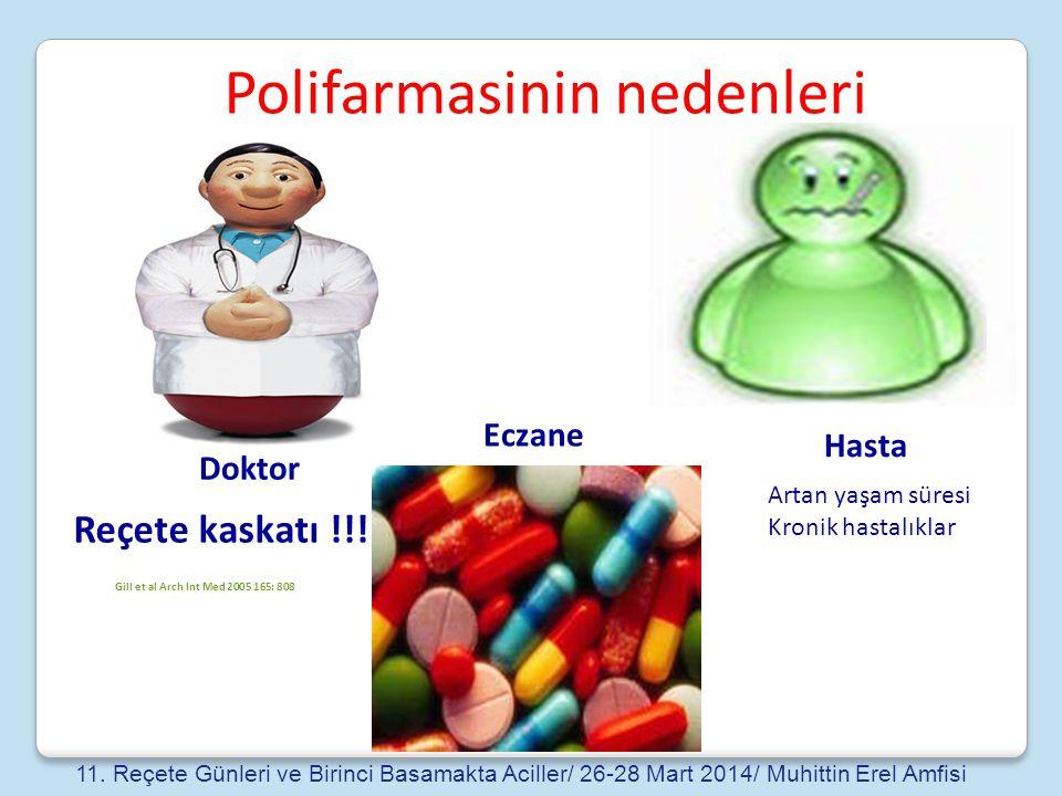 Doktor Polifarmasinin nedenleri Artan yaşam süresi Kronik hastalıklar Eczane Hasta Reçete kaskatı !!! Gill et al Arch Int Med 2005 165: 808 11. Reçete