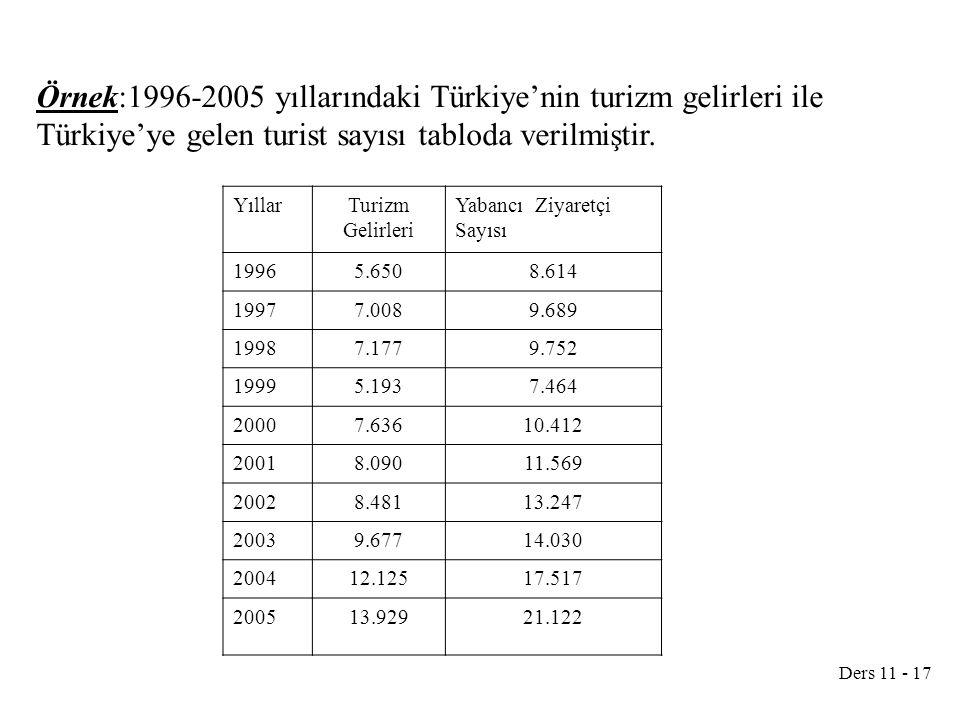 Ders 11 - 17 Örnek:1996-2005 yıllarındaki Türkiye'nin turizm gelirleri ile Türkiye'ye gelen turist sayısı tabloda verilmiştir. YıllarTurizm Gelirleri