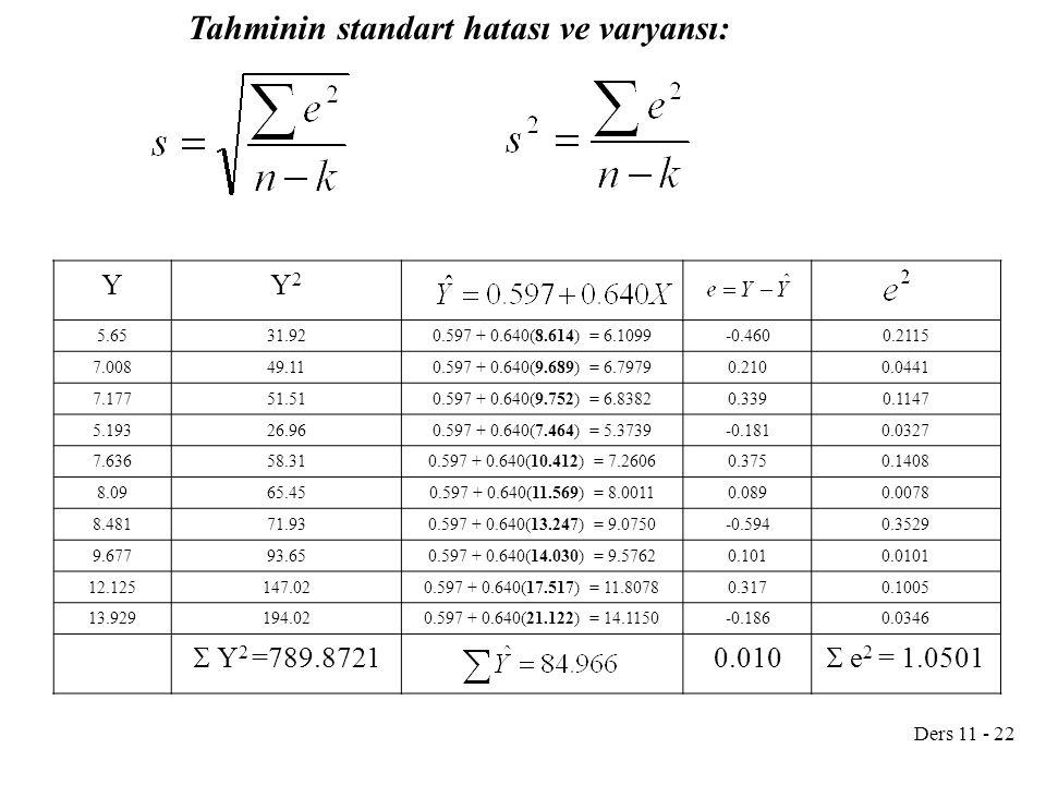Ders 11 - 22 Tahminin standart hatası ve varyansı: YY2Y2 5.6531.920.597 + 0.640(8.614) = 6.1099-0.4600.2115 7.00849.110.597 + 0.640(9.689) = 6.79790.2100.0441 7.17751.510.597 + 0.640(9.752) = 6.83820.3390.1147 5.19326.960.597 + 0.640(7.464) = 5.3739-0.1810.0327 7.63658.310.597 + 0.640(10.412) = 7.26060.3750.1408 8.0965.450.597 + 0.640(11.569) = 8.00110.0890.0078 8.48171.930.597 + 0.640(13.247) = 9.0750-0.5940.3529 9.67793.650.597 + 0.640(14.030) = 9.57620.1010.0101 12.125147.020.597 + 0.640(17.517) = 11.80780.3170.1005 13.929194.020.597 + 0.640(21.122) = 14.1150-0.1860.0346  Y 2 =789.8721 0.010  e 2 = 1.0501