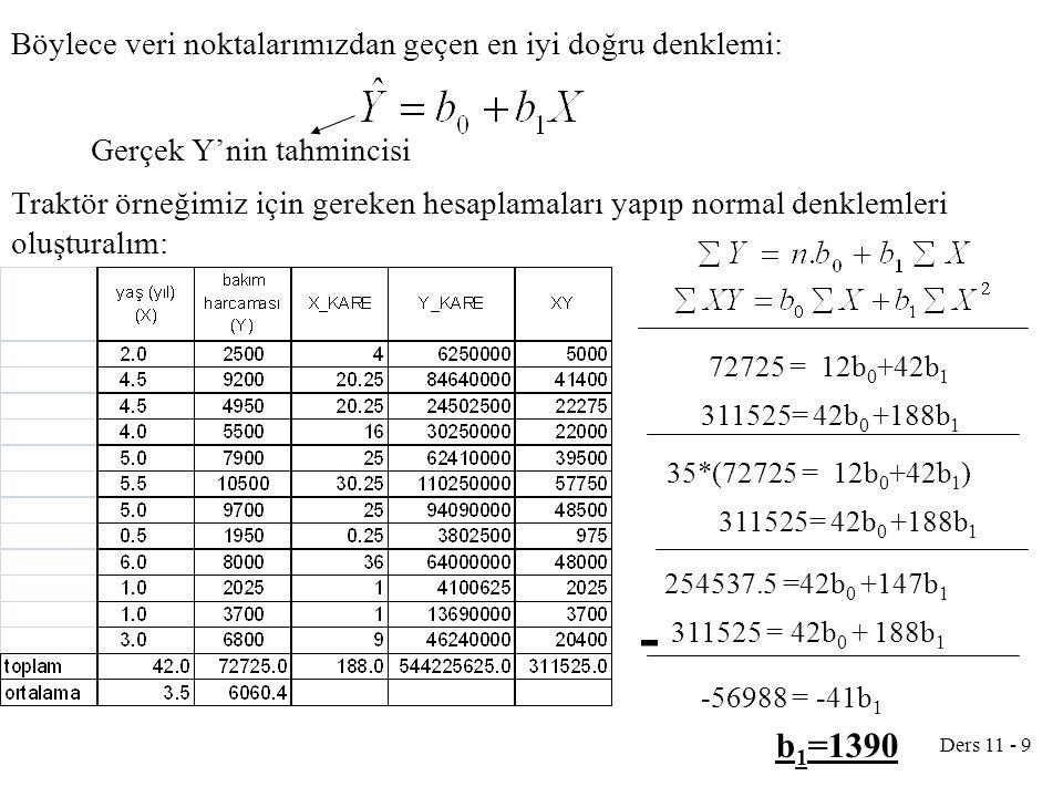 Ders 11 - 9 Böylece veri noktalarımızdan geçen en iyi doğru denklemi: Gerçek Y'nin tahmincisi Traktör örneğimiz için gereken hesaplamaları yapıp normal denklemleri oluşturalım: 72725 = 12b 0 +42b 1 311525= 42b 0 +188b 1 254537.5 =42b 0 +147b 1 311525 = 42b 0 + 188b 1 - -56988 = -41b 1 b 1 =1390 35*(72725 = 12b 0 +42b 1 ) 311525= 42b 0 +188b 1