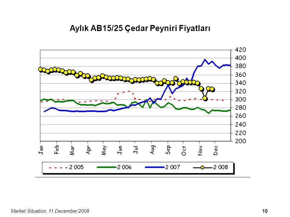 Market Situation, 11 December 200810 Aylık AB15/25 Çedar Peyniri Fiyatları