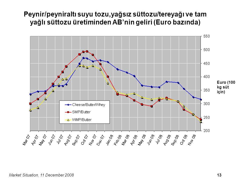 Market Situation, 11 December 200813 Peynir/peyniraltı suyu tozu,yağsız süttozu/tereyağı ve tam yağlı süttozu üretiminden AB'nin geliri (Euro bazında) Euro (100 kg süt için)