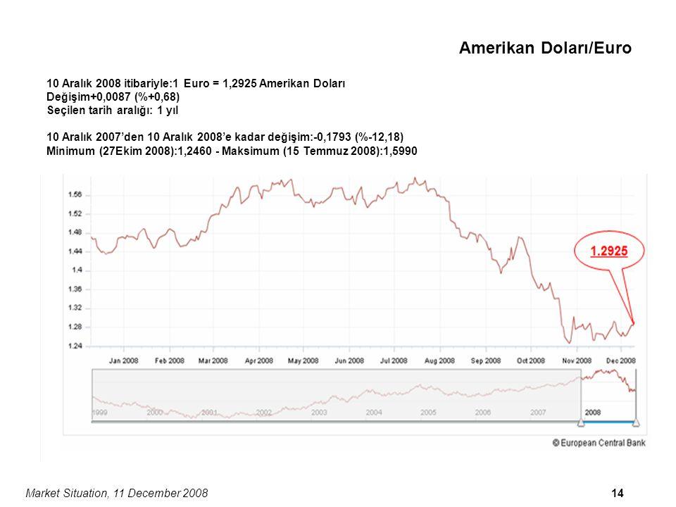 Market Situation, 11 December 200814 1.292 5 Amerikan Doları/Euro 10 Aralık 2008 itibariyle:1 Euro = 1,2925 Amerikan Doları Değişim+0,0087 (%+0,68) Seçilen tarih aralığı: 1 yıl 10 Aralık 2007'den 10 Aralık 2008'e kadar değişim:-0,1793 (%-12,18) Minimum (27Ekim 2008):1,2460 - Maksimum (15 Temmuz 2008):1,5990
