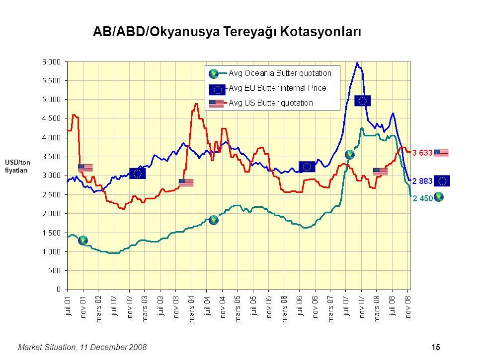 Market Situation, 11 December 200815 AB/ABD/Okyanusya Tereyağı Kotasyonları USD/ton fiyatları