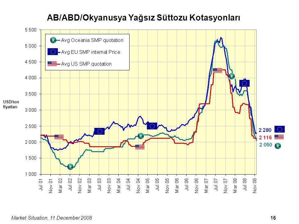 Market Situation, 11 December 200816 USD/ton fiyatları AB/ABD/Okyanusya Yağsız Süttozu Kotasyonları