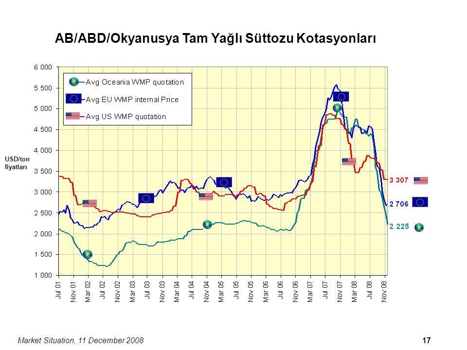Market Situation, 11 December 200817 AB/ABD/Okyanusya Tam Yağlı Süttozu Kotasyonları USD/ton fiyatları