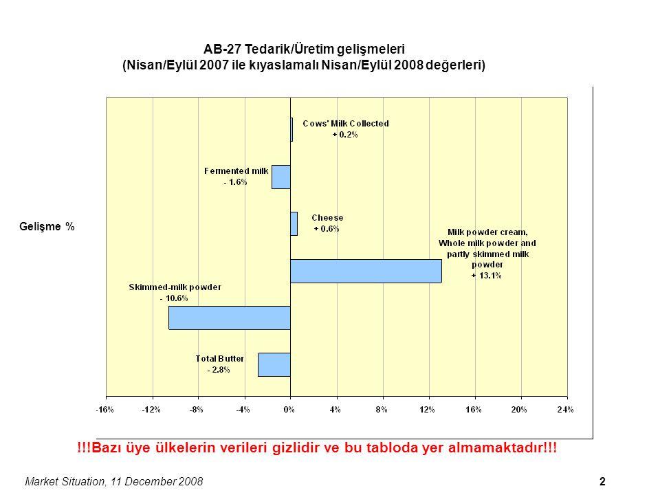 Market Situation, 11 December 20082 !!!Bazı üye ülkelerin verileri gizlidir ve bu tabloda yer almamaktadır!!.