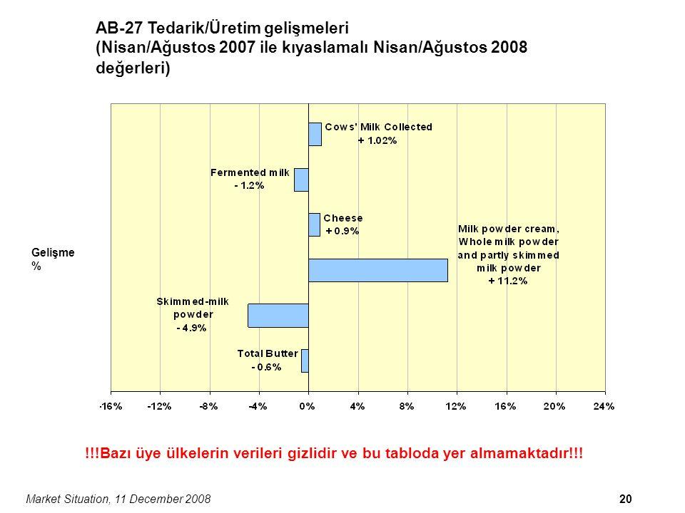 Market Situation, 11 December 200820 AB-27 Tedarik/Üretim gelişmeleri (Nisan/Ağustos 2007 ile kıyaslamalı Nisan/Ağustos 2008 değerleri ) Gelişme % !!!Bazı üye ülkelerin verileri gizlidir ve bu tabloda yer almamaktadır!!!
