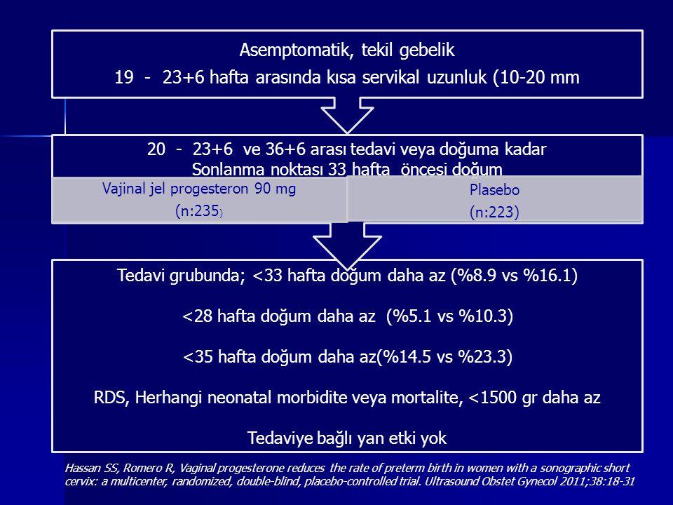 Tedavi grubunda; <33 hafta doğum daha az (%8.9 vs %16.1) <28 hafta doğum daha az (%5.1 vs %10.3) <35 hafta doğum daha az(%14.5 vs %23.3) RDS, Herhangi neonatal morbidite veya mortalite, <1500 gr daha az Tedaviye bağlı yan etki yok 20 - 23+6 ve 36+6 arası tedavi veya doğuma kadar Sonlanma noktası 33 hafta öncesi doğum Vajinal jel progesteron 90 mg (n:235 ) Plasebo (n:223) Asemptomatik, tekil gebelik 19 - 23+6 hafta arasında kısa servikal uzunluk (10-20 mm Hassan SS, Romero R, Vaginal progesterone reduces the rate of preterm birth in women with a sonographic short cervix: a multicenter, randomized, double-blind, placebo-controlled trial.