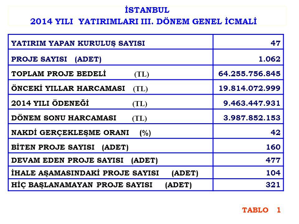 İSTANBUL 2014 YILI YATIRIMLARI III.