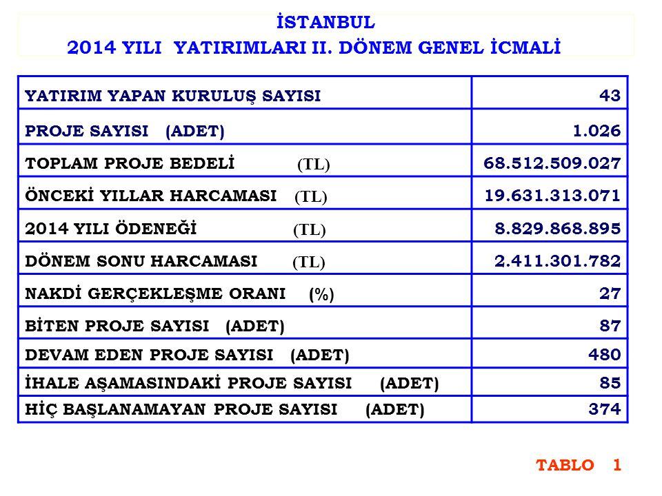 İSTANBUL 2014 YILI YATIRIMLARI II.