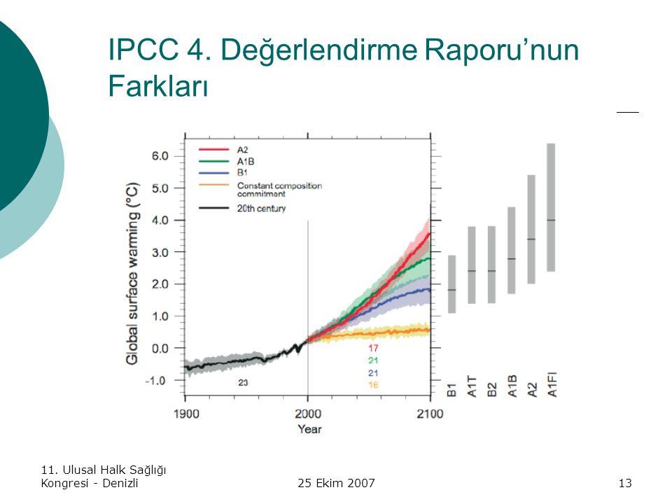 11. Ulusal Halk Sağlığı Kongresi - Denizli25 Ekim 200713 IPCC 4. Değerlendirme Raporu'nun Farkları
