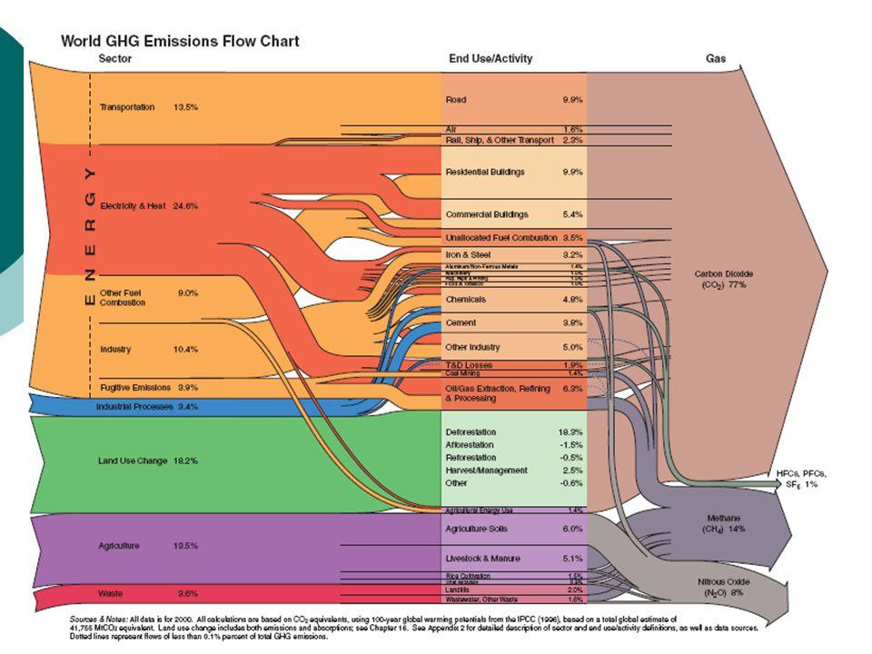 11. Ulusal Halk Sağlığı Kongresi - Denizli25 Ekim 200728 İklim Değişikliğine Neler Neden Oluyor?