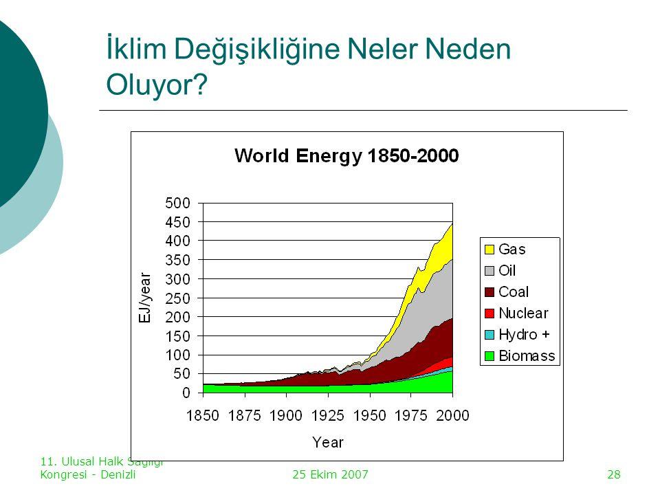11. Ulusal Halk Sağlığı Kongresi - Denizli25 Ekim 200729 İklim Değişikliğine Neler Neden Oluyor?