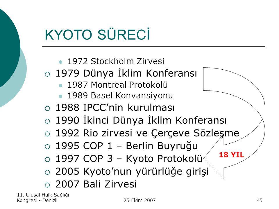 11. Ulusal Halk Sağlığı Kongresi - Denizli25 Ekim 200745 KYOTO SÜRECİ 1972 Stockholm Zirvesi  1979 Dünya İklim Konferansı 1987 Montreal Protokolü 198