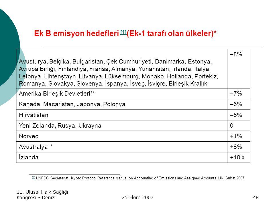 11. Ulusal Halk Sağlığı Kongresi - Denizli25 Ekim 200748 Ek B emisyon hedefleri [1] (Ek-1 tarafı olan ülkeler)* [1] Avusturya, Belçika, Bulgaristan, Ç