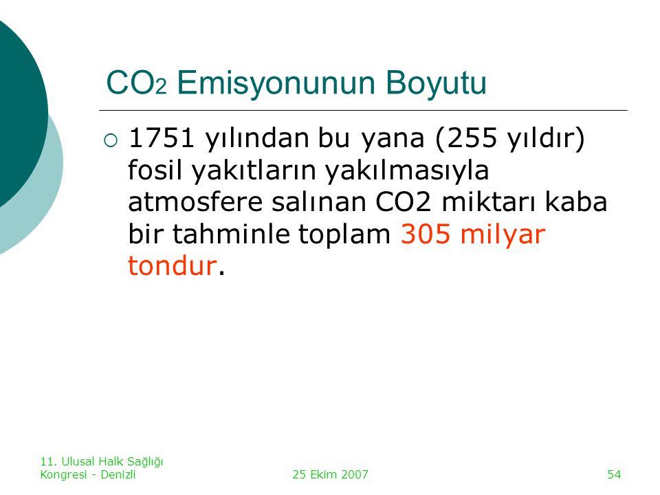 11. Ulusal Halk Sağlığı Kongresi - Denizli25 Ekim 200754 CO 2 Emisyonunun Boyutu  1751 yılından bu yana (255 yıldır) fosil yakıtların yakılmasıyla at