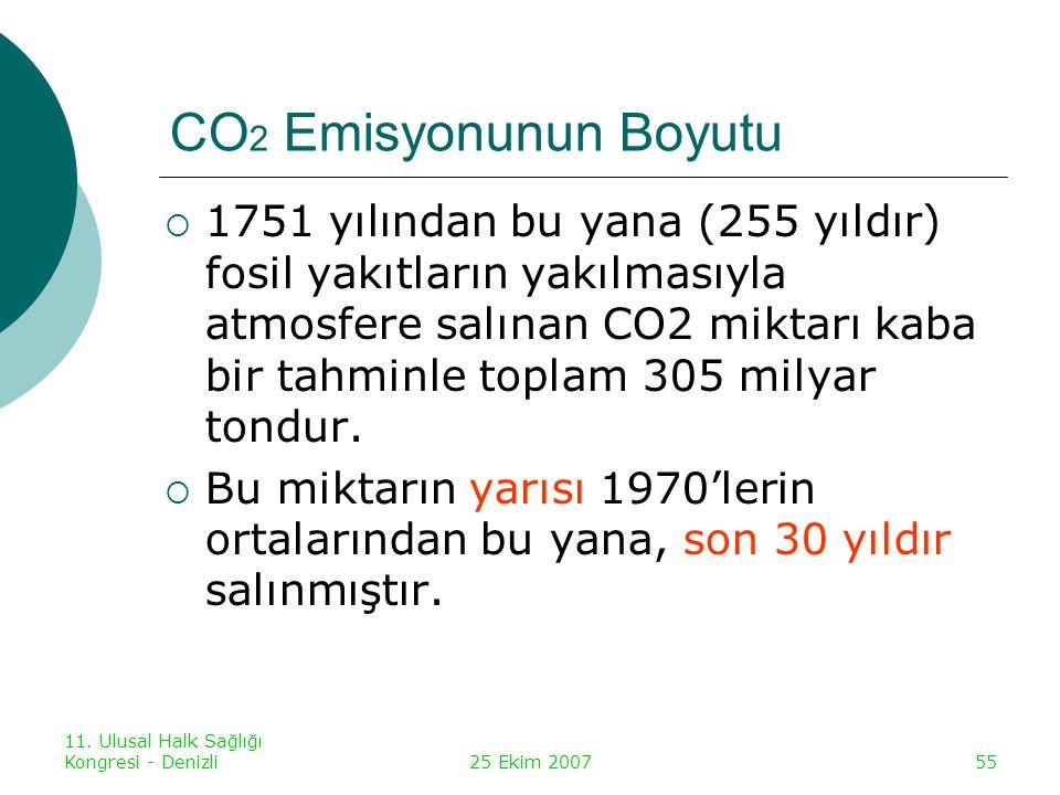 11. Ulusal Halk Sağlığı Kongresi - Denizli25 Ekim 200755 CO 2 Emisyonunun Boyutu  1751 yılından bu yana (255 yıldır) fosil yakıtların yakılmasıyla at