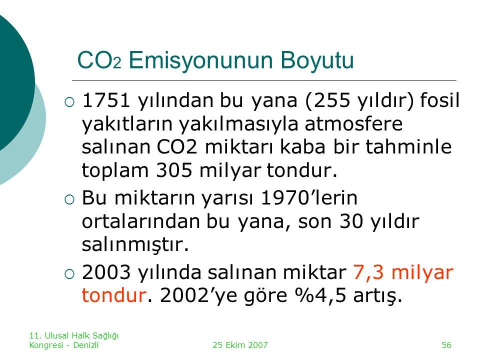 11. Ulusal Halk Sağlığı Kongresi - Denizli25 Ekim 200756 CO 2 Emisyonunun Boyutu  1751 yılından bu yana (255 yıldır) fosil yakıtların yakılmasıyla at