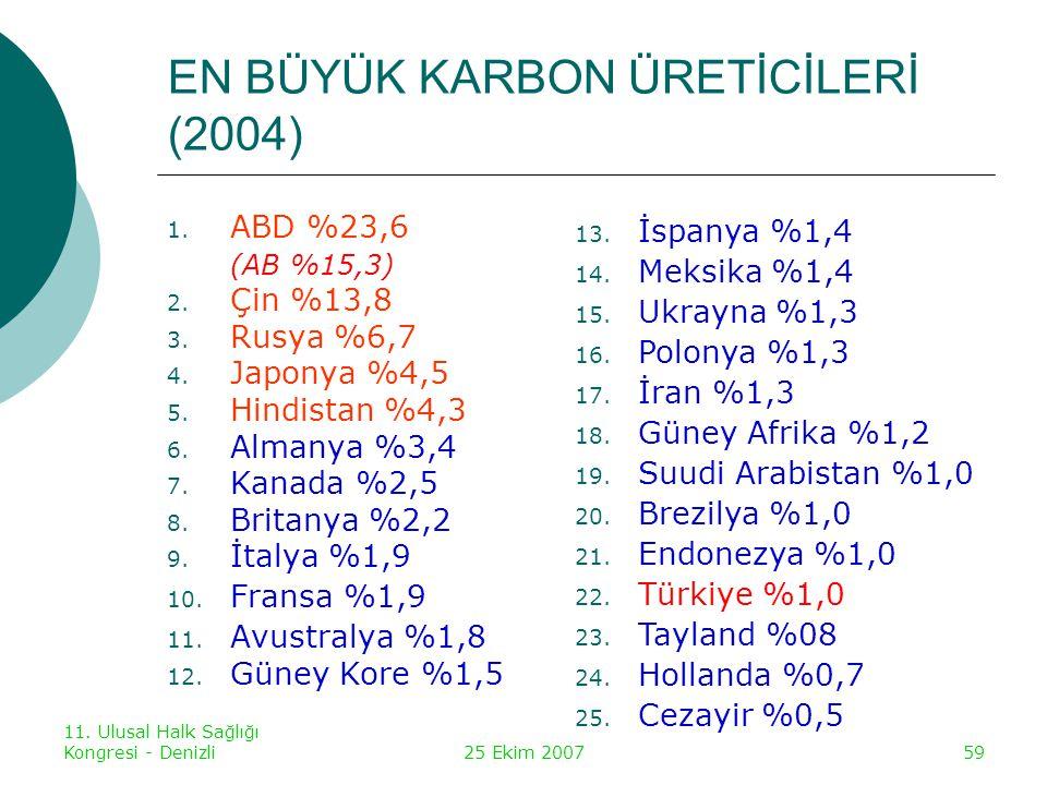 11. Ulusal Halk Sağlığı Kongresi - Denizli25 Ekim 200759 EN BÜYÜK KARBON ÜRETİCİLERİ (2004) 1. ABD %23,6 (AB %15,3) 2. Çin %13,8 3. Rusya %6,7 4. Japo