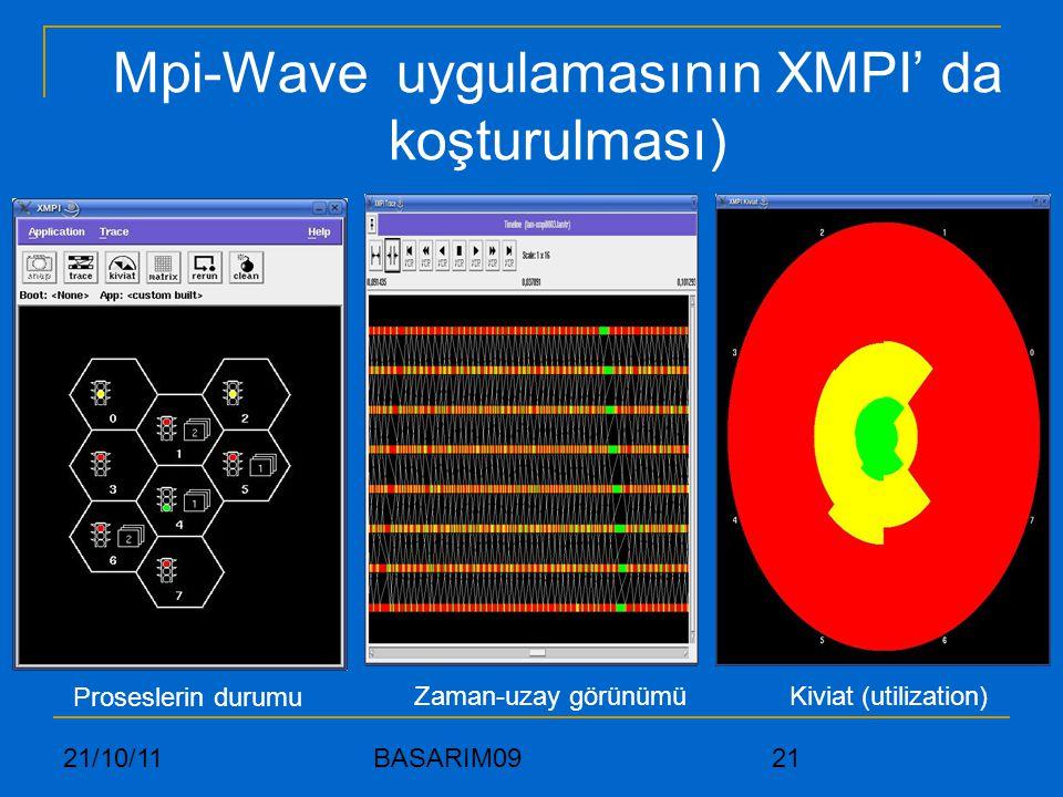 21/10/11 BASARIM09 21 Mpi-Wave uygulamasının XMPI' da koşturulması) Proseslerin durumu Zaman-uzay görünümüKiviat (utilization)