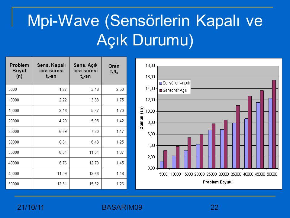 21/10/11 BASARIM09 22 Mpi-Wave (Sensörlerin Kapalı ve Açık Durumu) Problem Boyut (n) Sens. Kapalı icra süresi t k -sn Sens. Açık İcra süresi t a -sn O