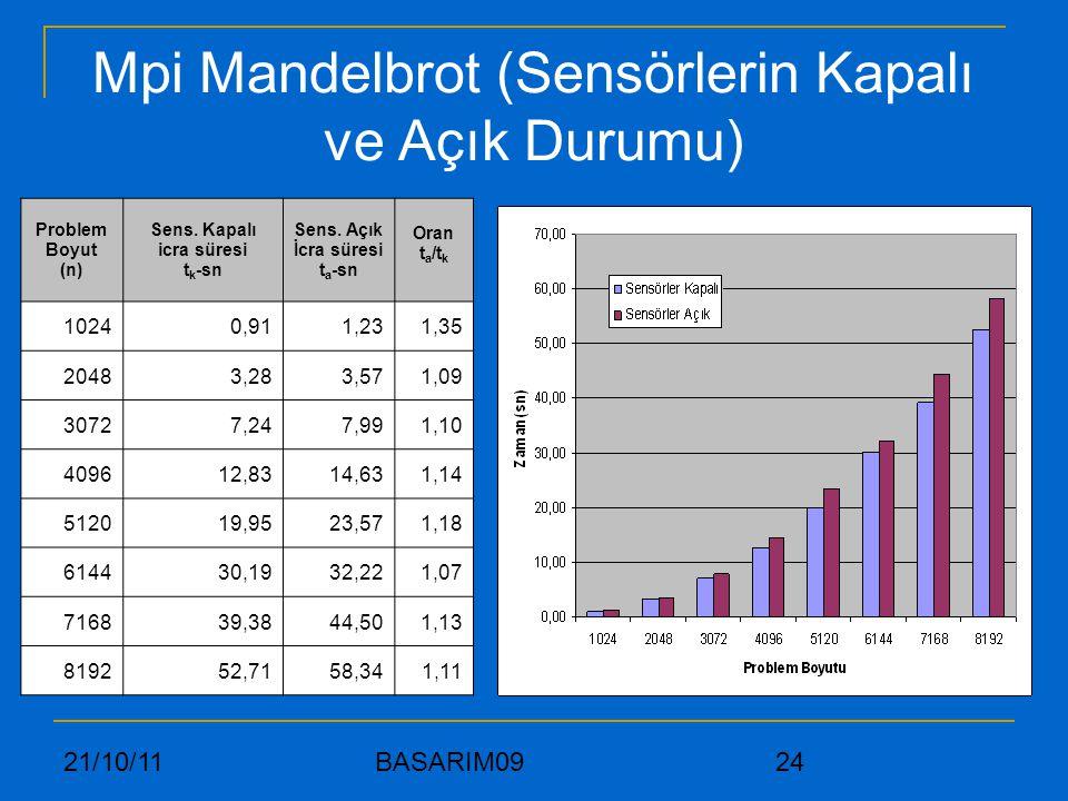 21/10/11 BASARIM09 24 Mpi Mandelbrot (Sensörlerin Kapalı ve Açık Durumu) Problem Boyut (n) Sens. Kapalı icra süresi t k -sn Sens. Açık İcra süresi t a
