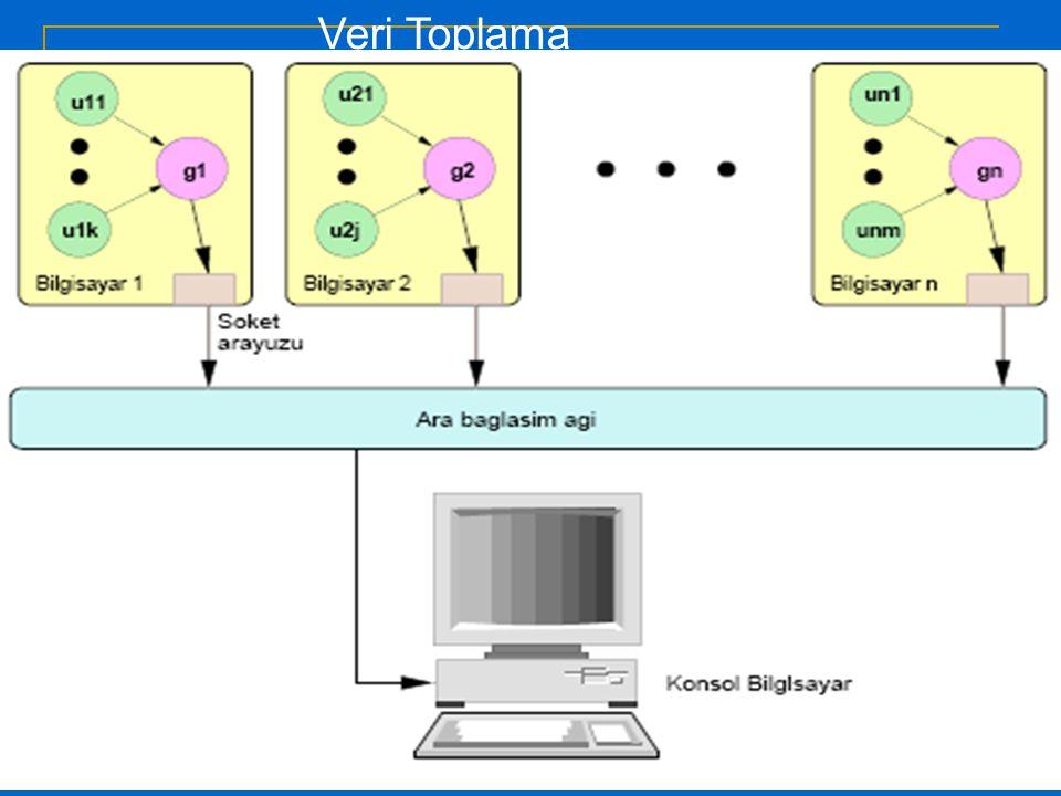 21/10/11 BASARIM09 17 Pvm_integral uygulamasının XPVM' de koşturulması Makineler Zaman Uzay Grafiği Utilization