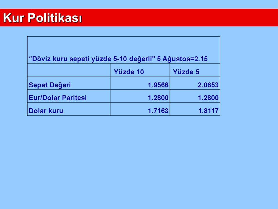 Kur Politikası Döviz kuru sepeti yüzde 5-10 değerli 5 Ağustos=2.15 Yüzde 10 Yüzde 5 Sepet Değeri 1.95662.0653 Eur/Dolar Paritesi 1.2800 Dolar kuru 1.7163 1.8117