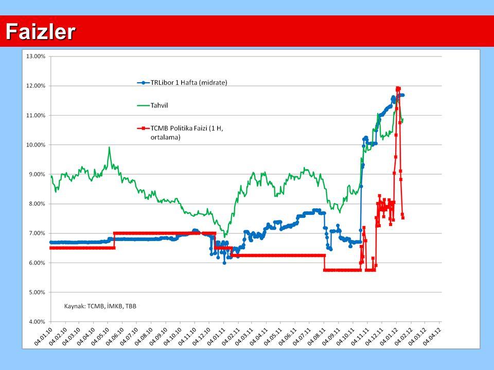 Rezervler TCMB Döviz Bilançosu (milyar dolar) VarlıklarYükümlülükler Altın 10.0Kamu kesimi 5.4 Döviz 79.1Bankacılık 6.3 Bankacılık ZK - nakit 23.0 Bankacılık ZK - altın 4.0 KMDTH 9.3 SDR ve diğer 2.9 Toplam 89.0Toplam 50.9 Net 38.1