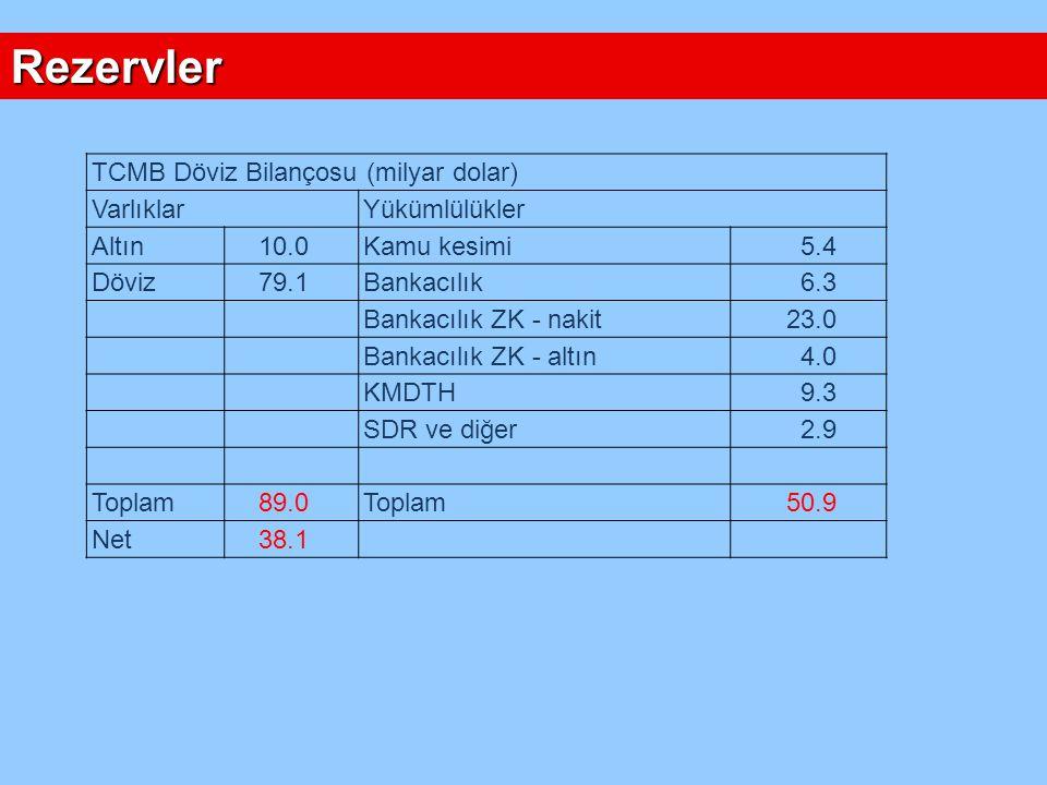 Rezervler TCMB Döviz Bilançosu (milyar dolar) VarlıklarYükümlülükler Altın 10.0Kamu kesimi 5.4 Döviz 79.1Bankacılık 6.3 Bankacılık ZK - nakit 23.0 Ban