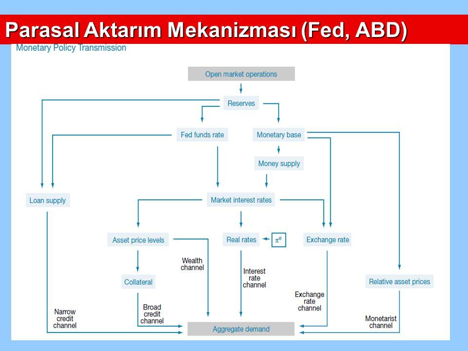 Parasal Aktarım Mekanizması (Fed, ABD)