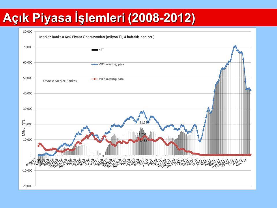 Açık Piyasa İşlemleri (2008-2012)