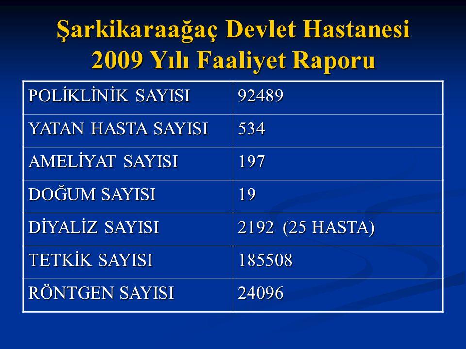 POLİKLİNİK SAYISI 92489 YATAN HASTA SAYISI 534 AMELİYAT SAYISI 197 DOĞUM SAYISI 19 DİYALİZ SAYISI 2192 (25 HASTA) TETKİK SAYISI 185508 RÖNTGEN SAYISI
