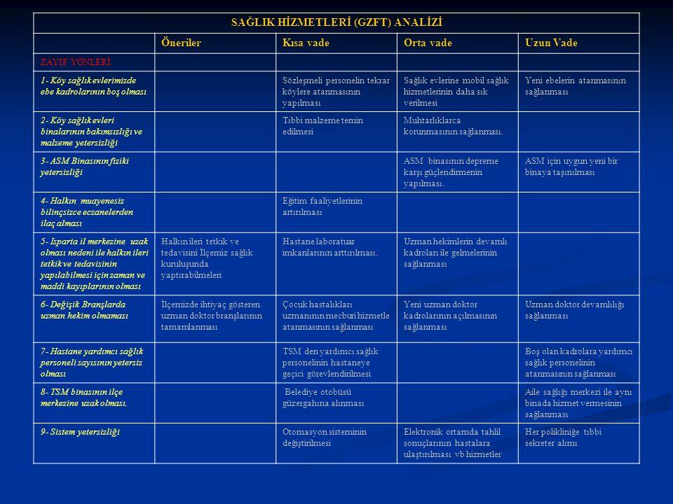 SAĞLIK HİZMETLERİ (GZFT) ANALİZİ ÖnerilerKısa vadeOrta vadeUzun Vade ZAYIF YÖNLERİ 1- Köy sağlık evlerimizde ebe kadrolarının boş olması Sözleşmeli pe